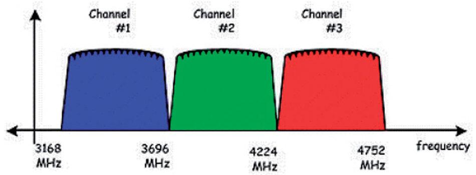Bild 2. Frequenzen für das UWB-Band der Gruppe 1