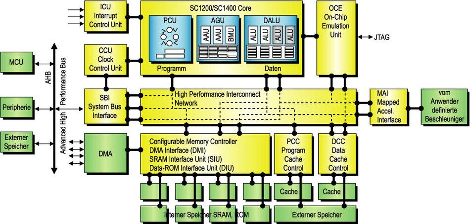 Bild 3. Zum Prozessorkern der SC2000-Familie bietet StarCore auch ein komplettes Subsystem (SP2x03) an.