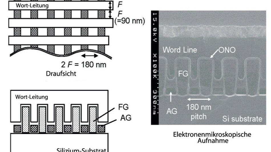 Bild 4. Der in einem 90-nm-Prozess realisierte 4-Gbit-Multi-Level-Flash-Speicher von Hitachi/Renesas basiert auf einer AG-AND-Architektur (Assist Gate AND). (Quelle: ISSCC/Hitachi)