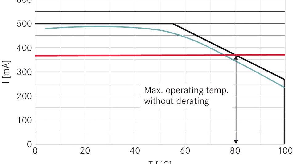 Bild 1. Typische LED-Derating-Kurve (schwarz) und Kennlinie einer Konstantstromquelle, die bei tieferen Temperaturen aber nicht die maximale Lichtausbeute erzielt (rot)