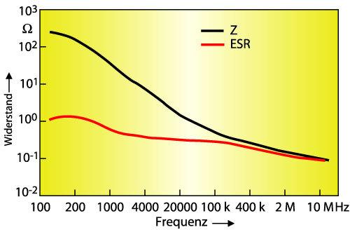 Bild 4. Frequenzgang eines D-Case-Bausteins mit 6,8 µF/35 V.