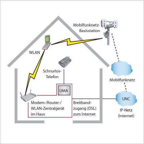 Bild 1. FMC mit Dual-Mode-Endgeräten – als ein Beispiel hier die WLAN-/Mobilfunk-Konvergenz im Haus. (Quelle: Texas Instruments)
