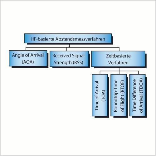 Bild 1. Messverfahren mit HF-basierter Entfernungsmessung ermöglichen Systeme zur integrierten Lokalisierung und Identifizierung von Objekten [4].