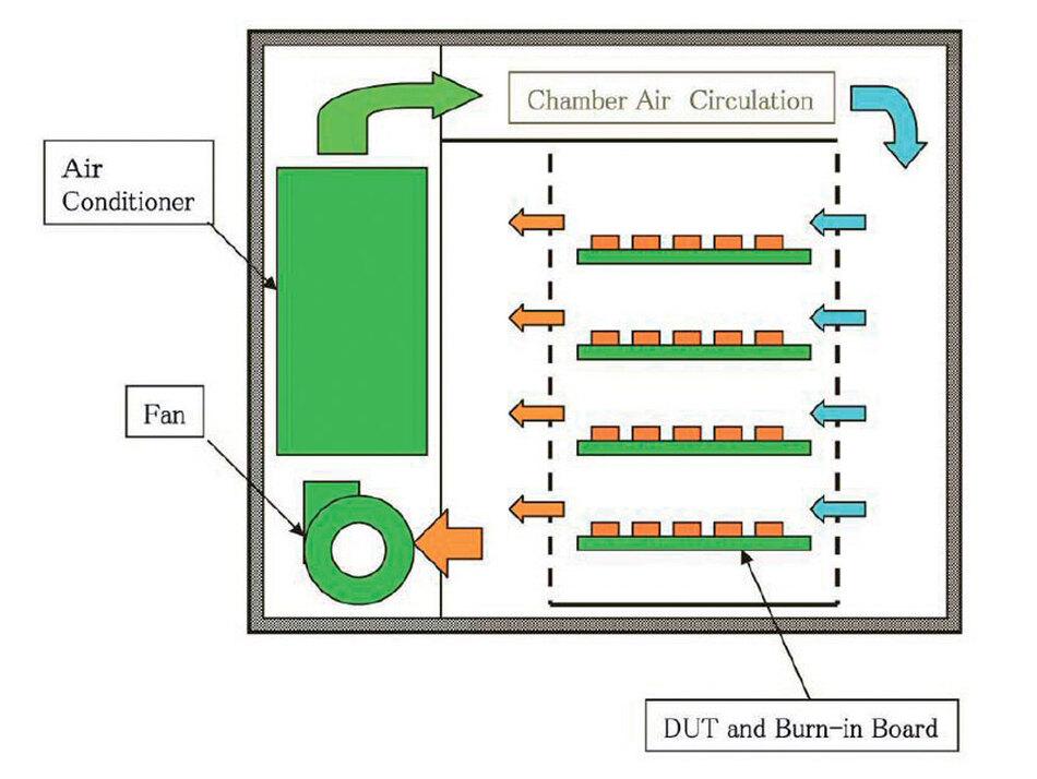 Bild 1. Schema eines konventionellen Burnin- Systems mit zentraler Regelung der Kammertemperatur