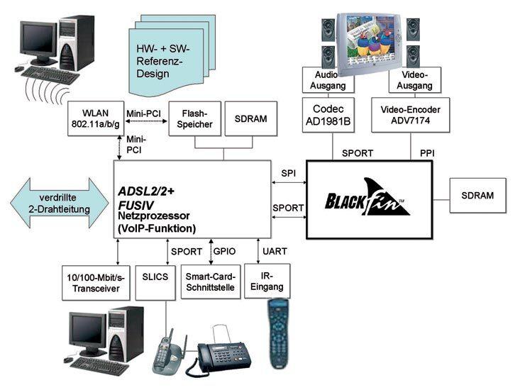 """Bild 3. Ein typisches """"Triple Play""""-Home-Gateway muss mit Daten, Sprache (Voice over IP) und Audio-/Videosignalen umgehen können."""