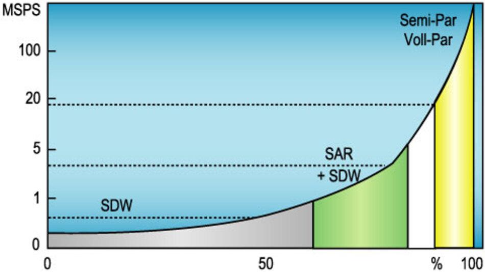 Bild 2. Prozentuale Verteilung in Abhängigkeit von den Umsetzungszeiten für die drei wichtigen Kategorien Sigma-Delta-Wandler (SDW), Umsetzer mit Sukzessiver Approximation (SA) und semiparallelen bzw. vollständig parallelen Wandlern. SDW und SA sind derzeit bis 5 MSPS in der schnellsten Ausführung verfügbar. Oberhalb 20 MSPS beginnen die Parallel-Wandler als dritte Produktionsgruppe mit einem Marktanteil um 10 %.