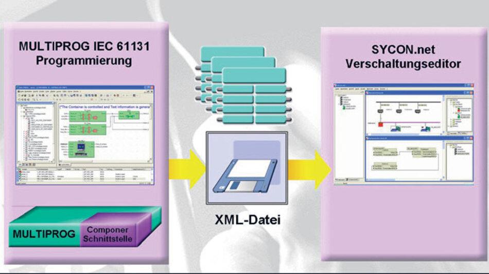 Das IEC-61131-Programmiersystem mit integriertem Profinet-Komponentenbilder: Es erzeugt die XML-Dateien mit der Schnittstellenbeschreibung, die für die Verschaltung einer Profinet-Komponente nötig ist.
