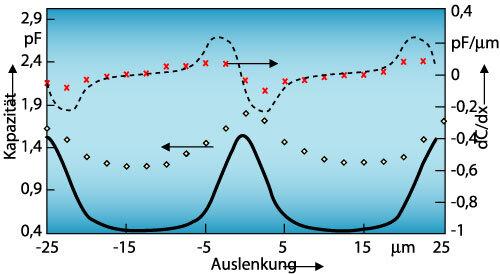 Bild 7 b)  Kapazität und deren Variation: Die Linien kennzeichnen Simulationsergebnisse, während die Punktreihen Messwerte repräsentieren.