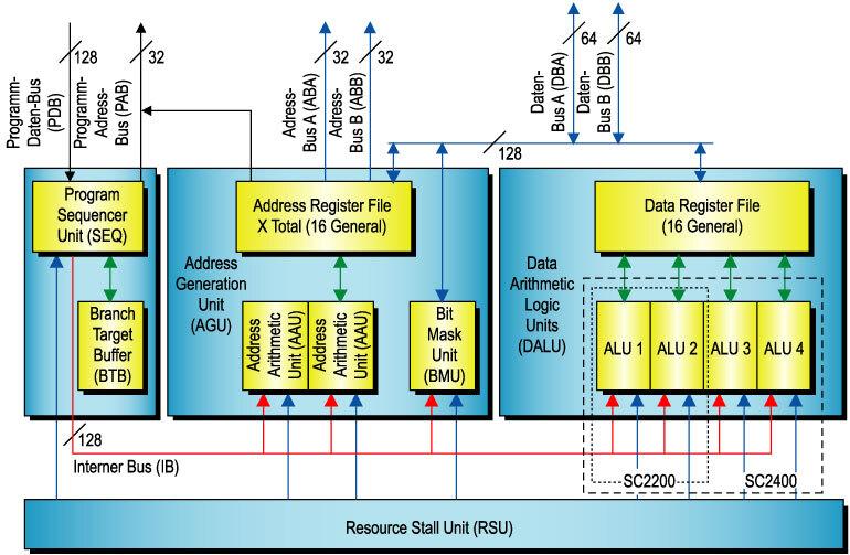 Bild 2. Die Architektur des Prozessorkerns der SC2000-Familie ist für die Verarbeitung von Multimedia-Daten ausgelegt. Die zwei Varianten – SC2200 und SC2400 – unterscheiden sich nur in der Anzahl der ALUs.