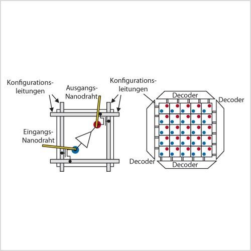 Bild 2. Die von den Decodern aus durch jede CMOS-Zelle geführten Konfigurationsleitungen bewirken die Konfiguration der Verbindungspunkte der Nanodrähte über die Umschaltung des Transistors im jeweiligen Kreuzungspunkt.