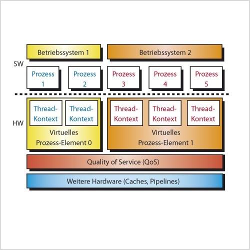 Bild 2. Der 34K-Core führt eine hardwareseitige Trennung von unterschiedlichen Betriebssystemen, Prozessen und Threads durch
