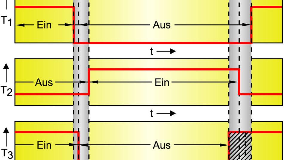 """Bild 2. Wird beim Umschalten zwischen den Transistoren T1 und T2 eine Totzeit eingefügt, bei der beide Transistoren ausgeschaltet sind, so sinken die Schaltverluste. Gänzlich vermeiden lassen sich die Schaltverluste, wenn """"spannungslos"""" geschaltet wird. Dazu ist die Diode D1 durch einen MOSFET (T3) zu ersetzen, der synchron zu T1 angesteuert wird und dafür sorgt, dass die Drainspannung von T1 auf Null zurückgeht. (Quelle: ETA)"""