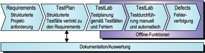 Bild 1. Typische Testprozess-Abläufe im Testmanagement.