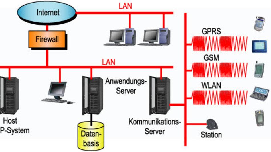 Bild 3. Mit dem Einsatz modernster IT- und Kommunikationsanlagen auf der Fertigungsebene ist die herkömmliche SPS zur Fertigungssteuerung nur noch bedingt geeignet.