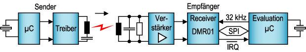 Bild 4. Anwendung des DMR01 für die unidirektionale Datenübertragung.