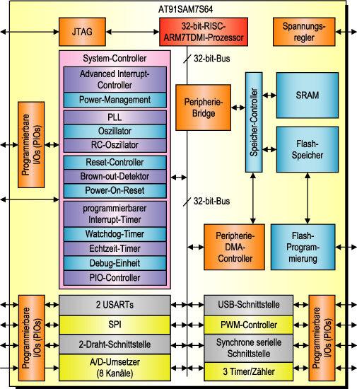 Bild 1. Die AT91SAM7S-Familie von Atmel basiert auf dem weit verbreiteten 32-bit-Prozessorkern ARM7TDMI. Die Familienmitglieder unterscheiden sind lediglich in der Speicherkapazität von Flash-Speicher und SRAM. Der derzeit größte Baustein ist der AT91SAM7S256 mit 256 Kbyte Flash-Speicher und 64 Kbyte SRAM.