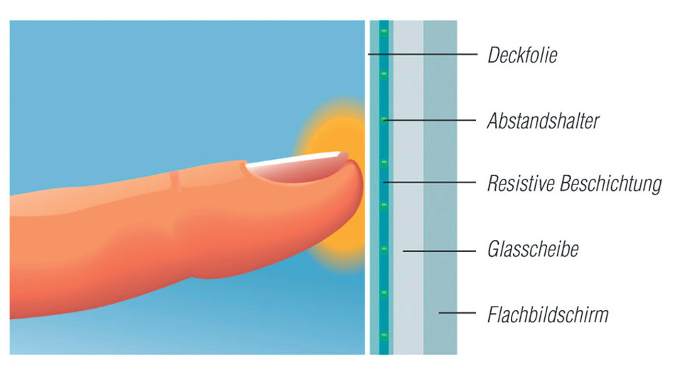 Bild 1. Vierdraht-resistive Touchscreens sind besonders für OEMs und Systemintegratoren geeignet, die eine wirtschaftliche Lösung für Geräte mit kürzerer Lebensdauer und kleineren Display-Diagonalen suchen.