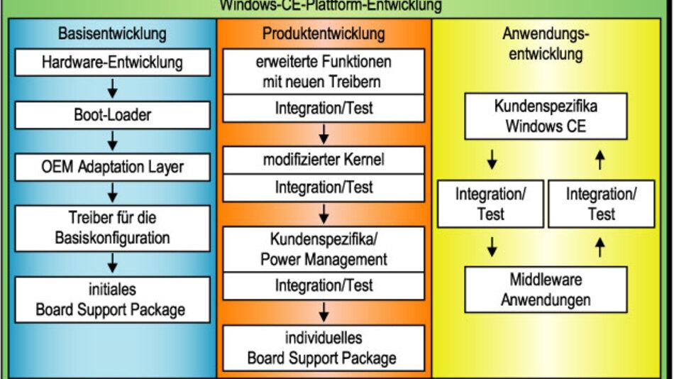 Ablauf einer Windows-CE-Plattform-Entwicklung. Das vom Hersteller gelieferte, initiale Board Support Package ist Ausgangspunkt für eigene Ergänzungen, die zu einem individuellen BSP führen.
