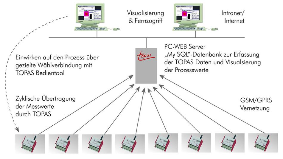 Systembild der GPRS-Vernetzung: Jeder Topas überträgt sein Prozessabbild in einem parametrierbaren Zyklus auf einen Internet Server.