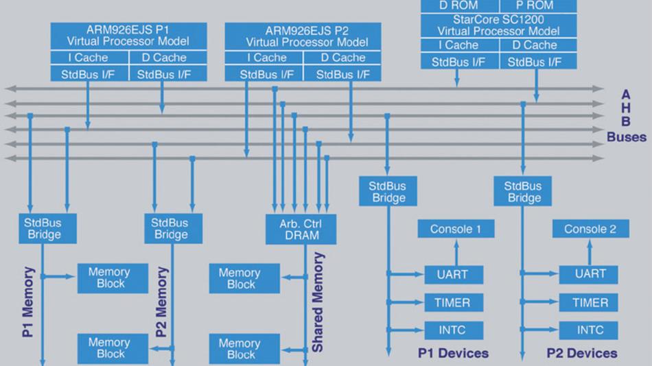 Bild 1: Komplex aufgebaut: Ein 3G-Mobiltelefon