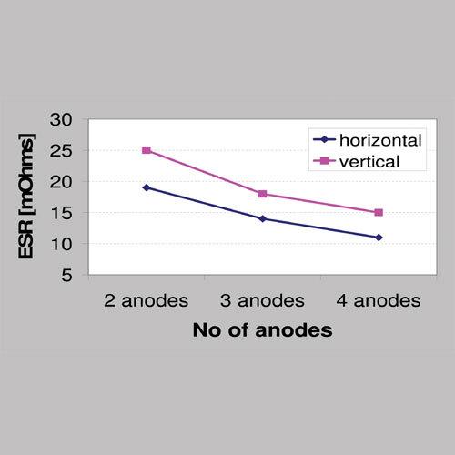 Bild 3: ESR des horizontalen und des vertikalen Designs bei verschiedenen Anodenzahlen von Tantals der Baugröße D