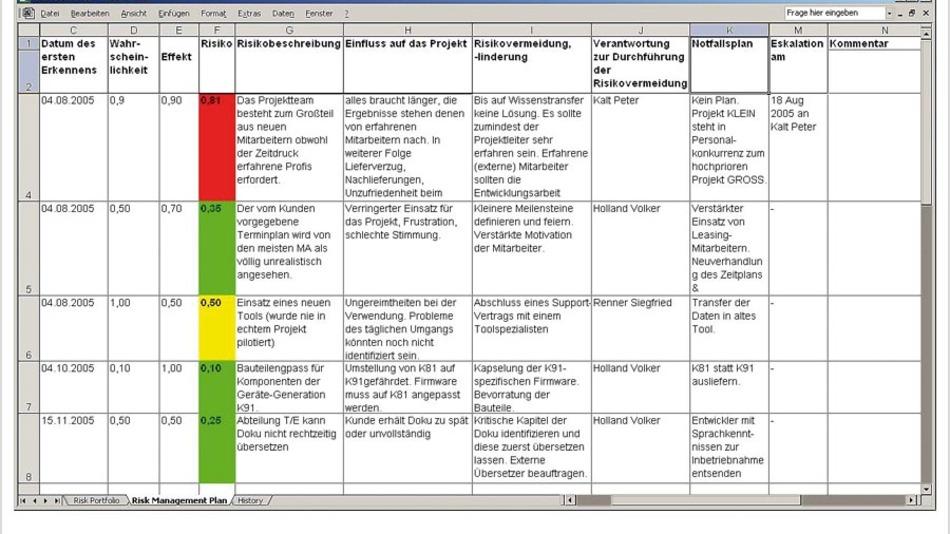 Tabelle 1. Klassische Risikotabelle. Das Tabellenkalkulationsprogramm ist so eingestellt, dass Risiken ab einer gewissen Risikozahl gelb oder rot hinterlegt werden.
