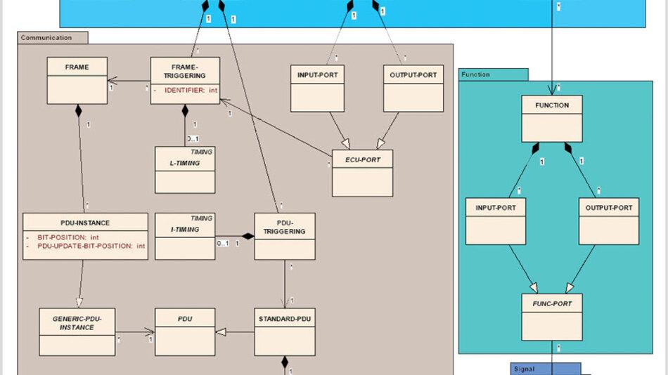 Bild 1. FIBEX-3.0-Datei mit entsprechendem UML-Diagramm.