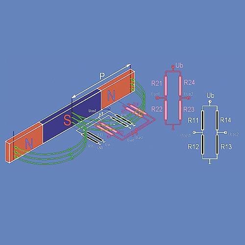 Bild 2. Brückenwiderstände des MR-Sensors mit Ausgangssignalen in Abhängigkeit der Magnetfeldrichtung. (Bilder: Sensitec)