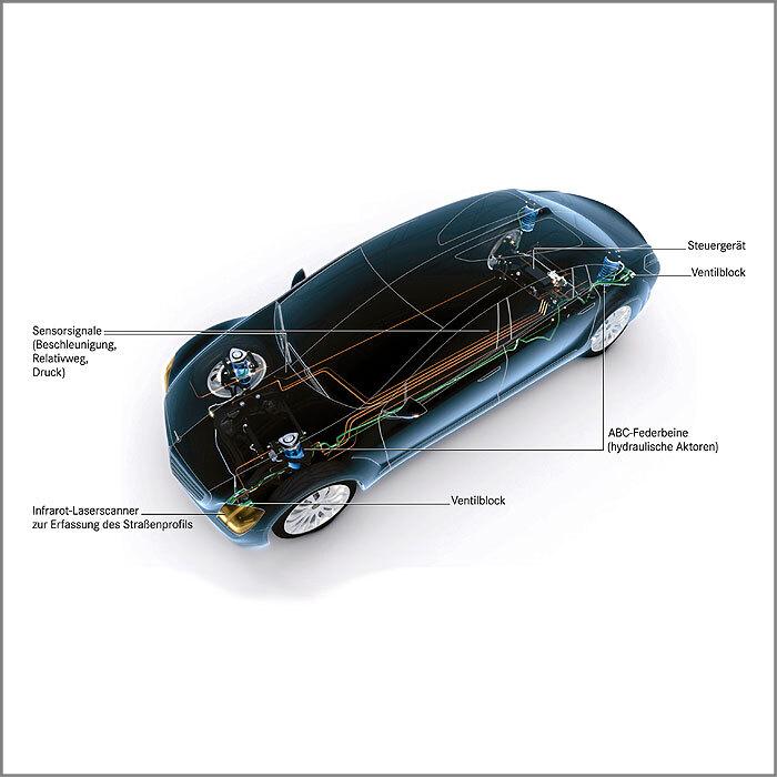Bild: LIDAR-Scanner in den Frontscheinwerfern des F 700 tasten die Fahrbahn vor dem Fahrzeug ab. Auf diese Weise kann sich das aktive Fahrwerk auf die kommende Fahrbahnbeschaffenheit einstellen und so den Komfort für die Insassen erhöhen. (Bild: Daimler AG)