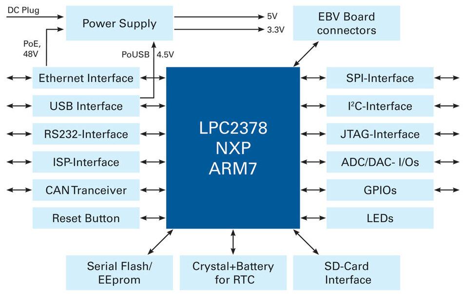 Bild 2: Das Blockdiagramm des »ChameleonARM«-Referenzboards zeigt die Schnittstellen des Systems im Überblick.