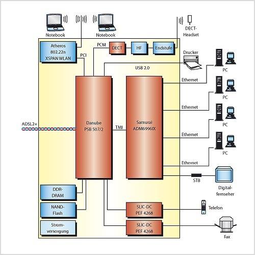 """Bild 2. Mit wenigen Komponenten gelingt beim Einsatz des """"Danube""""-Chips der Aufbau eines vollständigen IAD-Systems (Integrated Access Device) für die Umsetzung von ADSL2+-Signalen. (Quelle: Infineon)"""