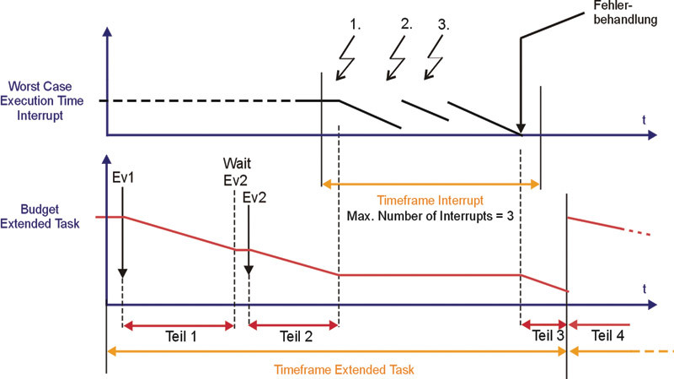 Bild 3. Interrupts, die zu viel Zeit in Anspruch nehmen, werden zu Gunsten der Extended Task abgebrochen.