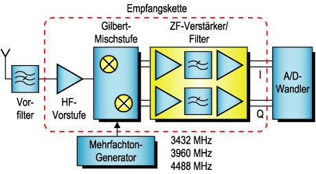 """Bild 1 Aufbau des Empfangsteils eines """"Ultra Wide Band""""-Transceivers."""