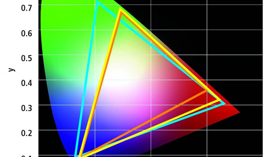 Bild 1. Der CRI-Wert (Color Rendering Index) beträgt für die blaue LED mit grün und rot leuchtenden Fluorophor-Verbindungen 80 % (gelbes Dreieck), während die pseudoweiße LED mit nur einer Konversionsschicht lediglich 67 % erreicht (rotes Dreieck).