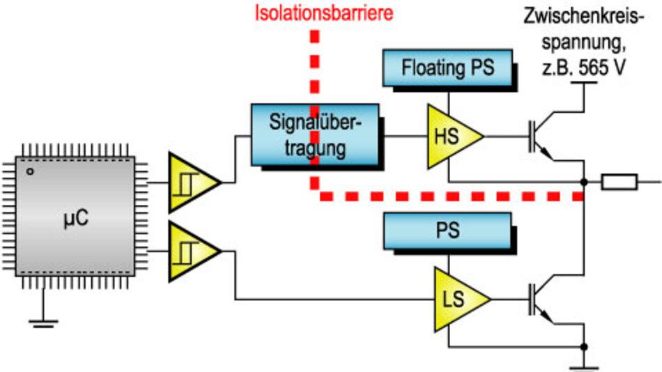 Bild 1. Halbbrückenzweig eines Umrichters. Der obere IGBT-Ansteuerkreis muss vom unteren galvanisch getrennt sein.