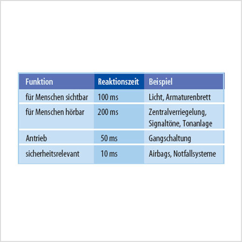 Tabelle: Reaktionszeiten typischer Kfz-Systeme