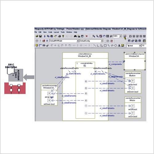 Bild 3. Das interne Verhalten eines Fenstercontrollers