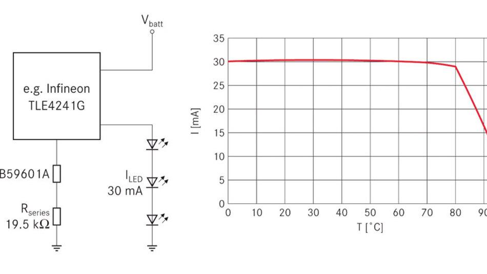 Bild 4. Bei dieser Schaltung wird nicht im Strompfad gemessen (links), die Schaltungsauslegung ist einfacher als im Beispiel aus Bild 3. Die Kurve zeigt den LED-Strom in Abhängigkeit der Umgebungstemperatur (rechts).
