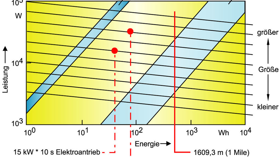 Bild 9. Zur Energiespeicherung in milden Hybridantrieben sind Ultrakondensatoren eine interessante Alternative zu Akkumulatoren. Wenn größere Strecken elektrisch gefahren werden sollen (volle Hybridantriebe), dann sind jedoch Speicher mit hoher Energiedichte gefordert. (Quelle: Continental/ZF)