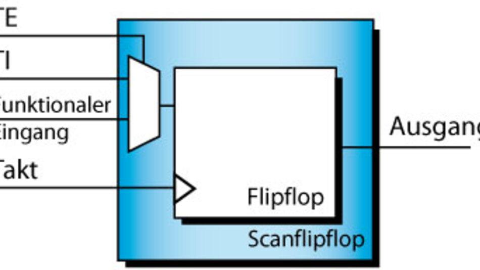 Bild 2. Scanflipflop: Durch Einfügung des Multiplexers kann das Flipflop in eine Kette eingefügt werden – ein Schieberegister für den Testmodus entsteht.