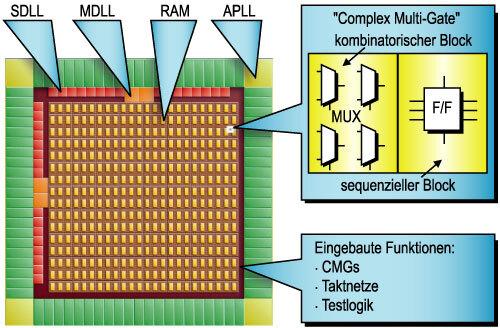 """Bild 1. Kachelstruktur der Structured ASICs der ISSP-Familie von NEC. Sämtliche Logikfunktionen werden in die kombinatorischen und sequenziellen Blöcke der """"Complex Multi-Gates"""" abgebildet."""