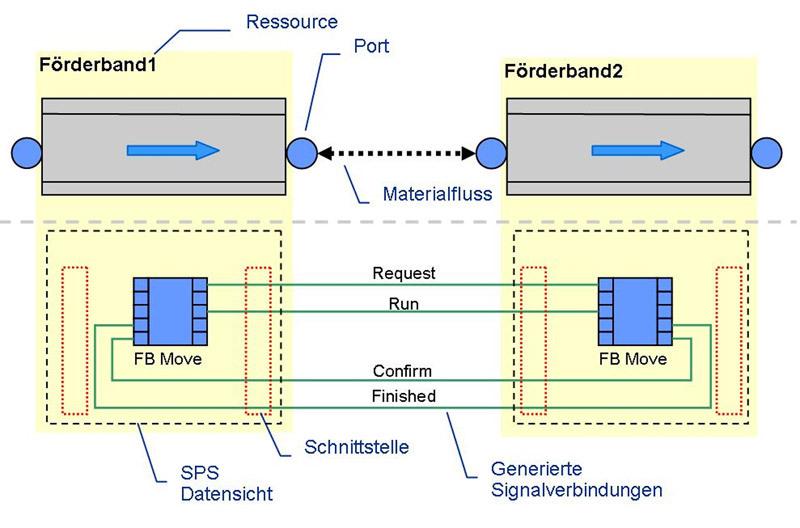 """Bild 2: Im Projektierungswerkzeug Automation Designer werden nur die """"Ressourcen"""" und deren Beziehungen untereinander über """"Ports"""" beschrieben. Der Softwaregenerator liefert dann durch die Abbildung der Ports auf die Schnittstellen der speziellen Engineeringtools die richtigen Verknüpfungen, beispielsweise für das SPSProgramm."""