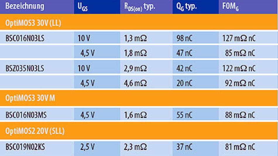 """Tabelle: Die MOSFETs der neuen """"OptiMOS""""-Familien haben weltweit unübertroffen niedrige Einschaltwiderstände R<sub>DS(on)</sub>."""