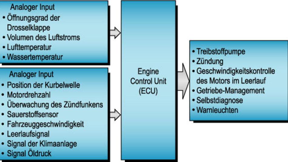 Bild 1. Beispielstruktur einer Motorsteuereinheit (ECU – Engine Control Unit).