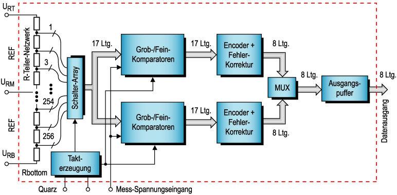 Bild 7. Hardware-Variante eines Pipeline-Parallelwandlers mit 255 Referenz-Widerständen, Schalter-Array und Fehlerkorrekturschaltung für eine Auflösung von 8 bit.