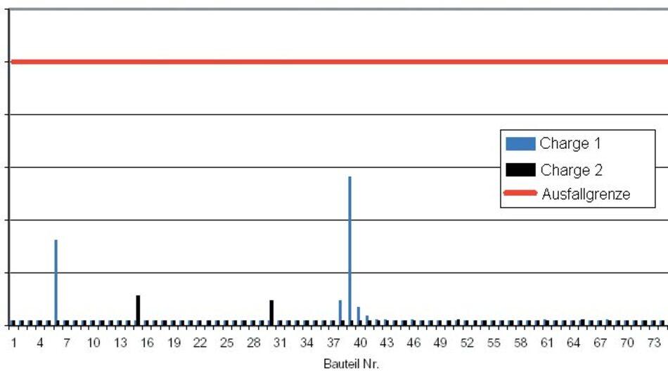 Bild 2. Teilentladungstest nach IEC 60747-5-5.