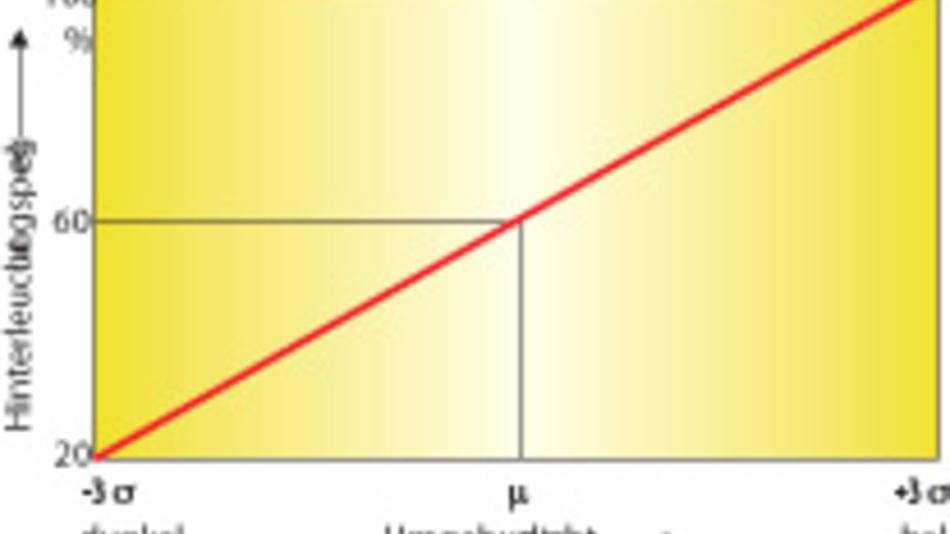 Bild 2: Der relative Helligkeitspegel der Hinterleuchtung lässt sich entsprechend einer Geraden abhängig von der Umgebungshelligkeit steuern.