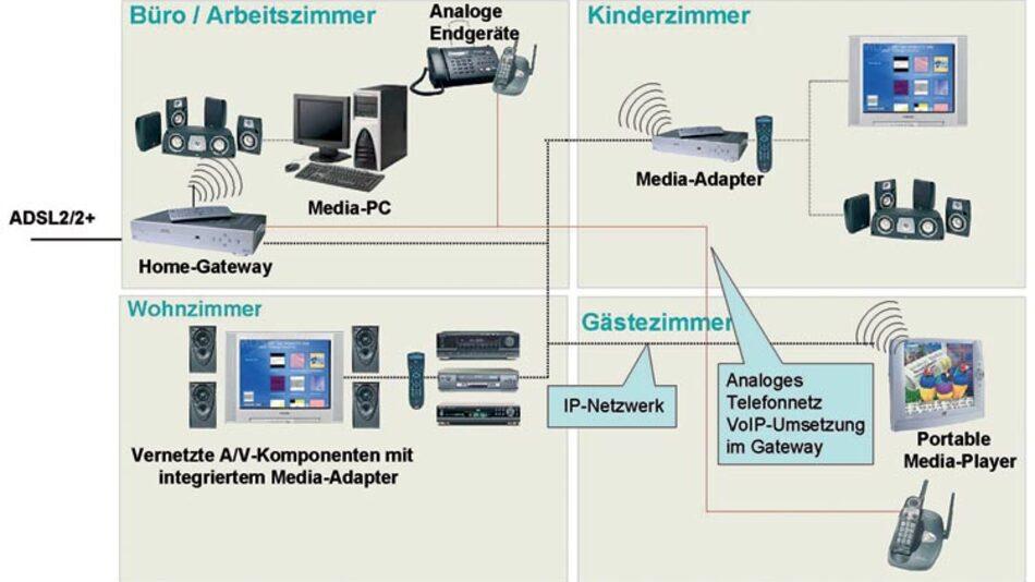 Bild 1. Ein typisches Anwendungsfeld für Blackfin-Prozessoren ist ein Internet-Protokoll-basiertes Netz im Haus, über das sich die Media-Daten zum gewünschten Endgerät übertragen lassen.