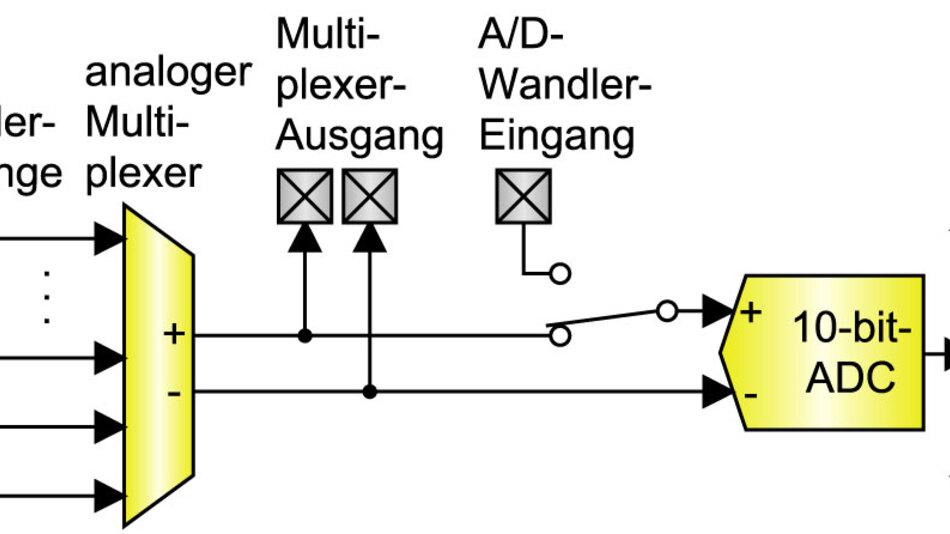 Bild 2. A/D-Wandler-Architektur. Ein analoger Multiplexer wählt einen Eingangskanal aus bis zu zehn Single-ended-Eingängen oder aus fünf Differenzialeingängen. Der ausgewählte Eingang kann zwecks Filterung usw. auch durch externe Schaltungen geführt (geroutet) werden.