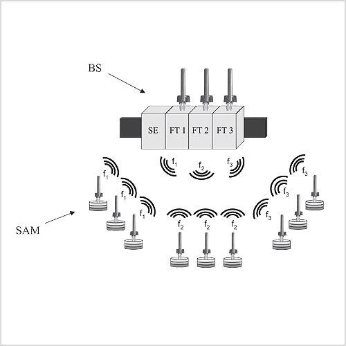 Zellulares und modulares Funksystem: Beispielhaft ist ein System dargestellt, das in drei Gruppen aufgeteilt ist. Jede Gruppe hat eine eigene Frequenz und wird entsprechend zeitlich sychronisiert. (BS: Basisstation, SAM: Sensor-Aktormodul, FT: Funktransceiver, SE: Steuereinheit).